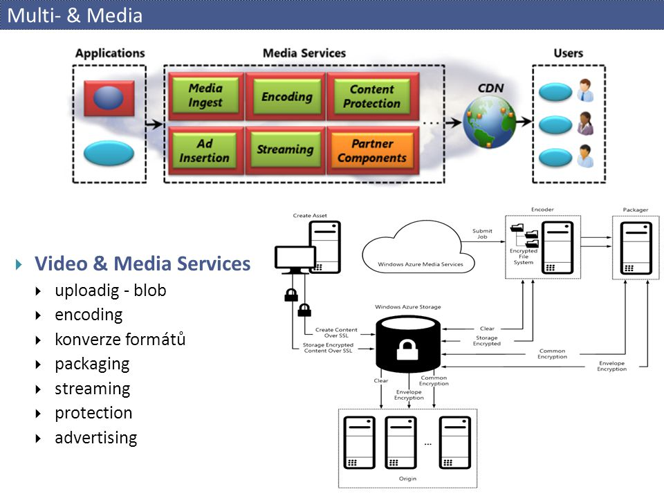 Multi- & Media Video & Media Services uploadig - blob encoding