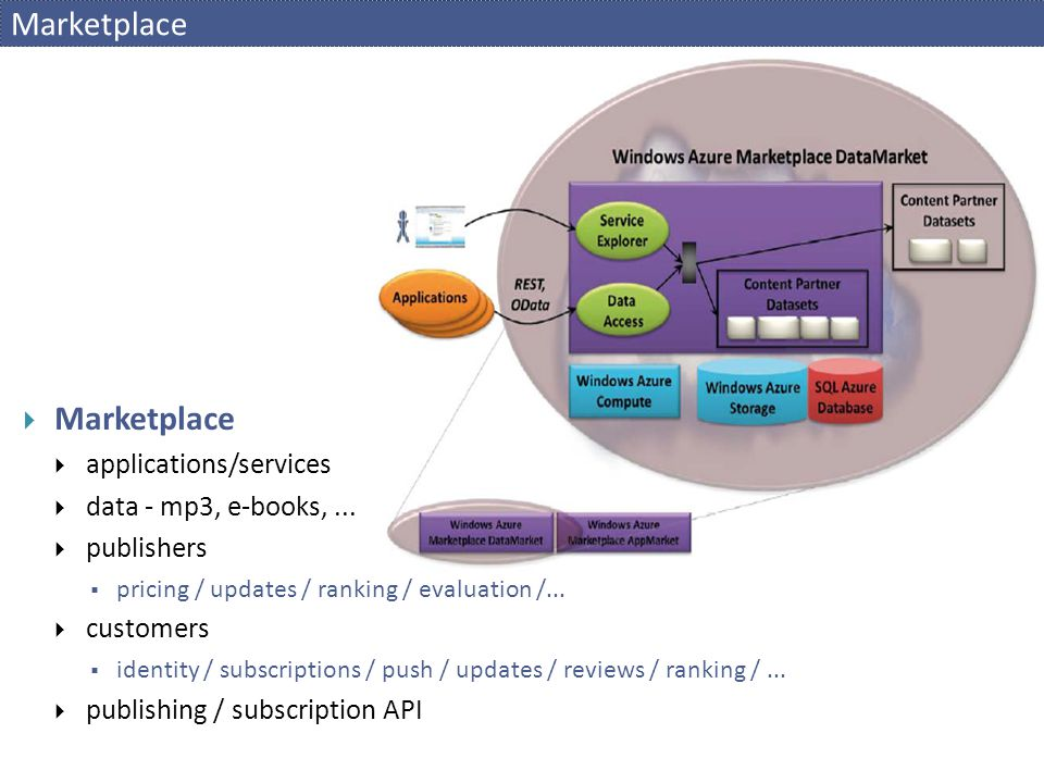 Marketplace Marketplace applications/services data - mp3, e-books, ...
