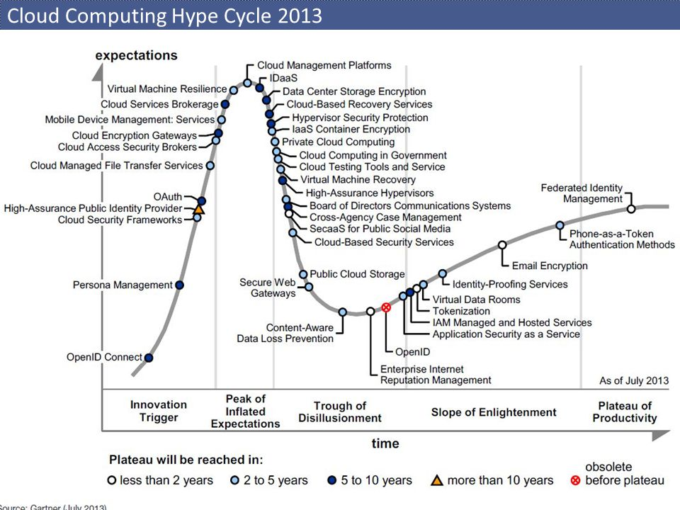 Cloud Computing Hype Cycle 2013