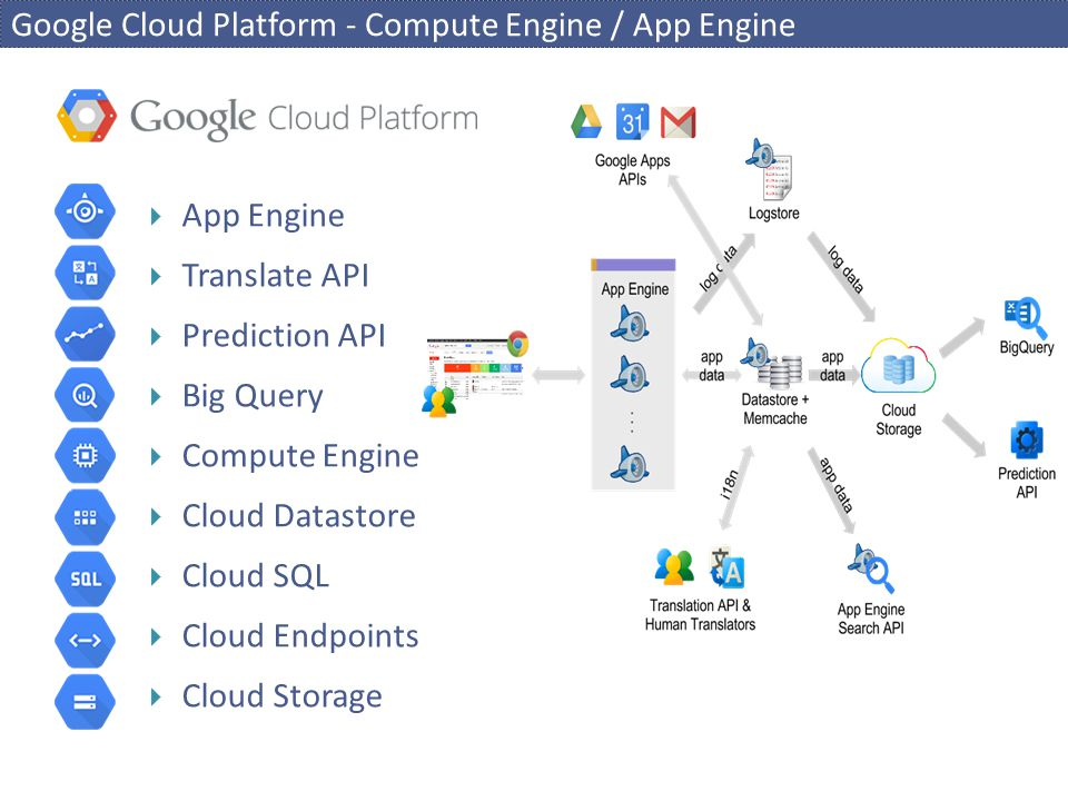 Google Cloud Platform - Compute Engine / App Engine