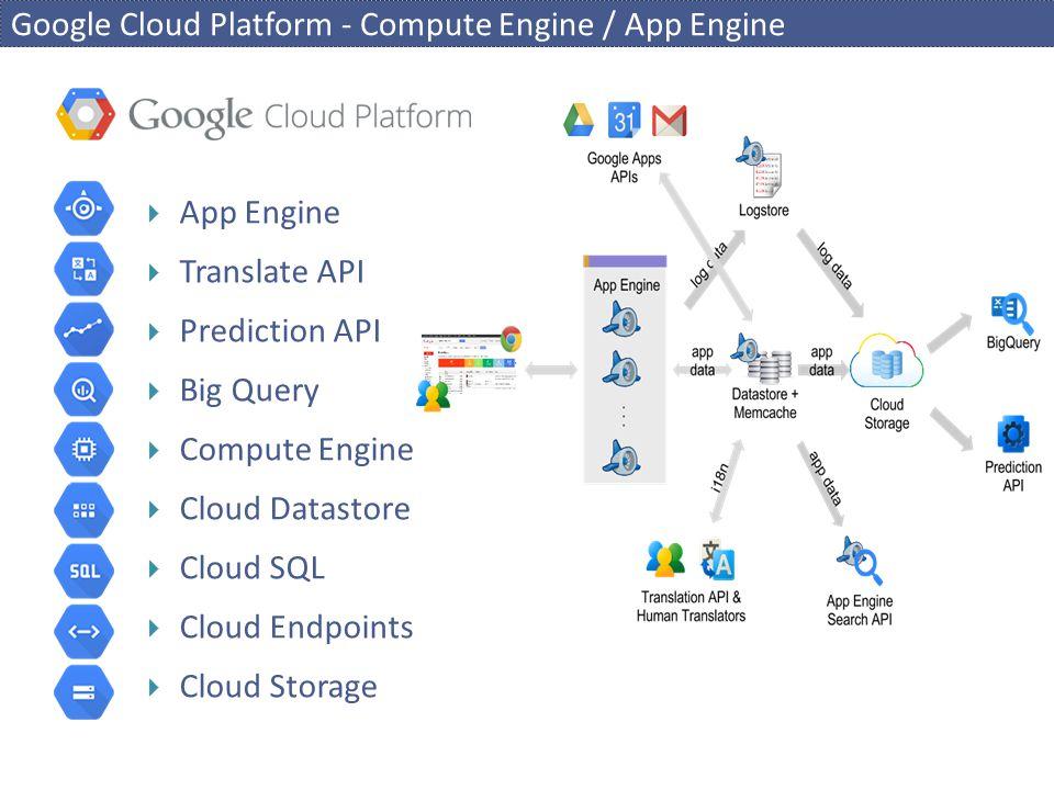 Google Cloud Platform - Compute Engine / App Engine