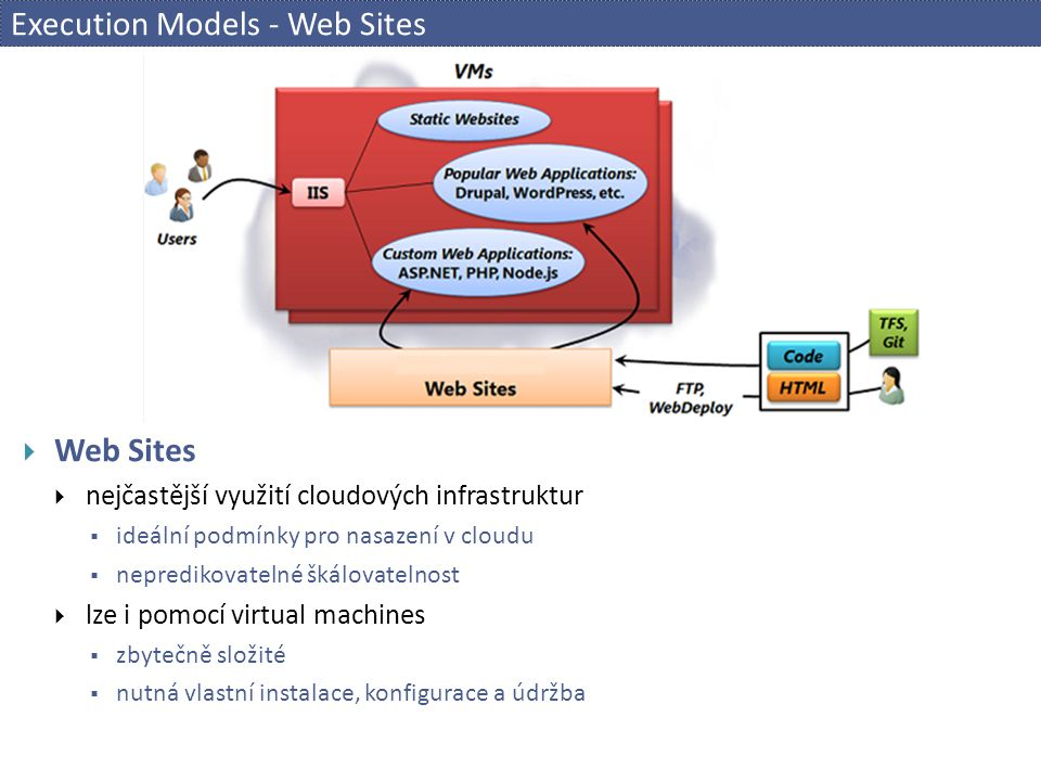 Execution Models - Web Sites