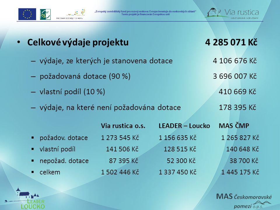 Celkové výdaje projektu 4 285 071 Kč