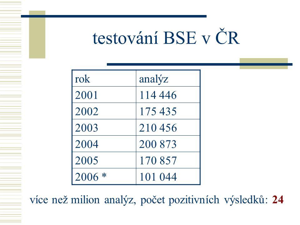 testování BSE v ČR rok analýz 2001 114 446 2002 175 435 2003 210 456