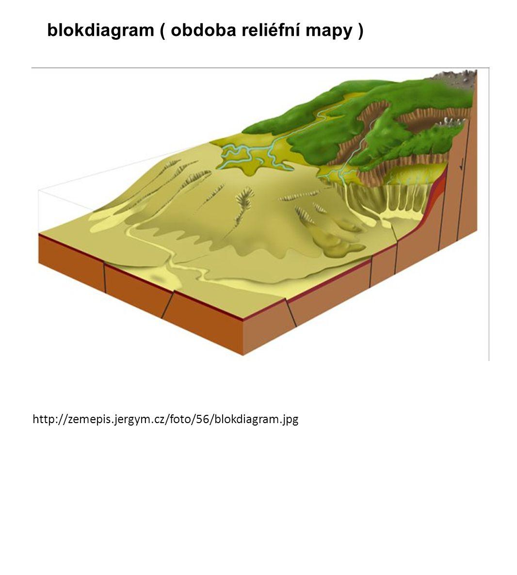 blokdiagram ( obdoba reliéfní mapy )