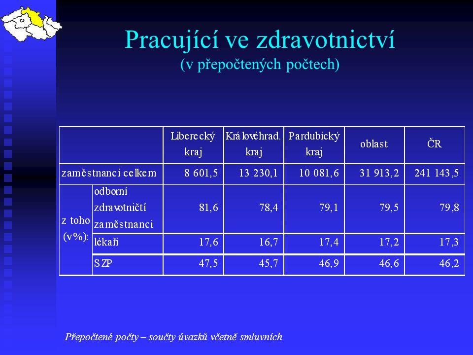 Pracující ve zdravotnictví (v přepočtených počtech)
