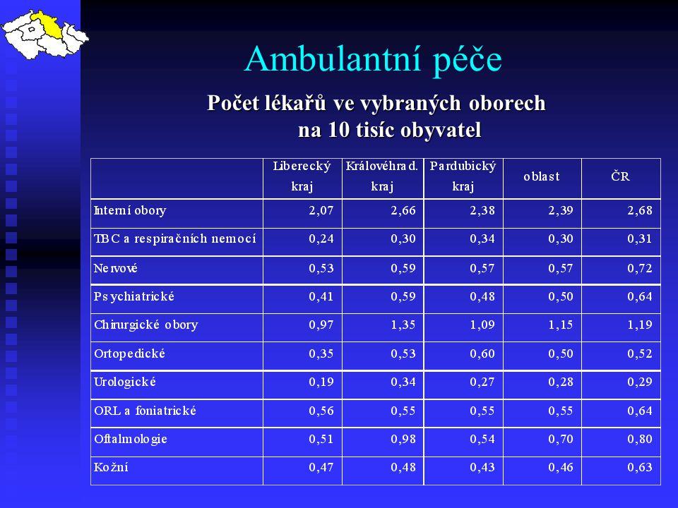 Počet lékařů ve vybraných oborech na 10 tisíc obyvatel