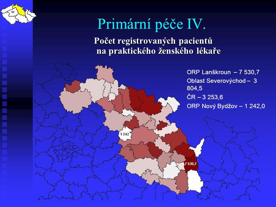 Počet registrovaných pacientů na praktického ženského lékaře