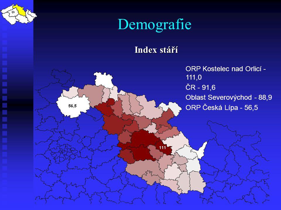 Demografie Index stáří ORP Kostelec nad Orlicí - 111,0 ČR - 91,6