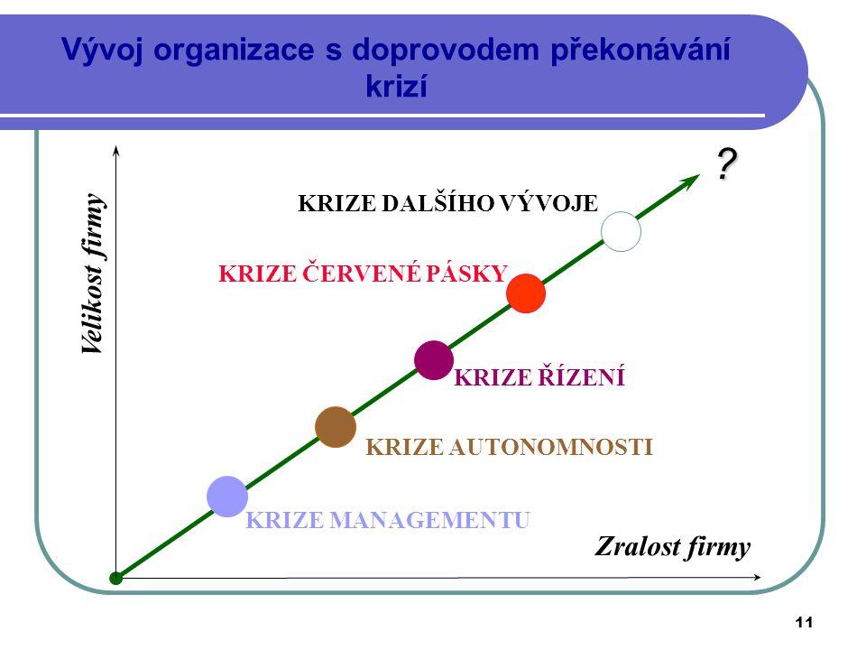 Vývoj organizace s doprovodem překonávání krizí