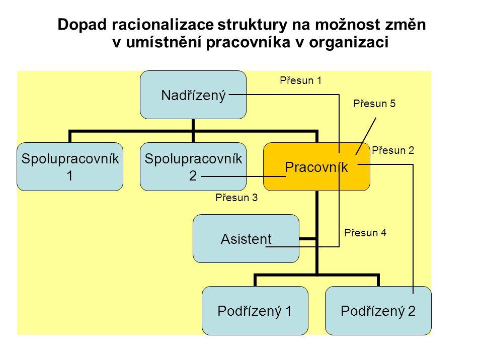 Dopad racionalizace struktury na možnost změn v umístnění pracovníka v organizaci