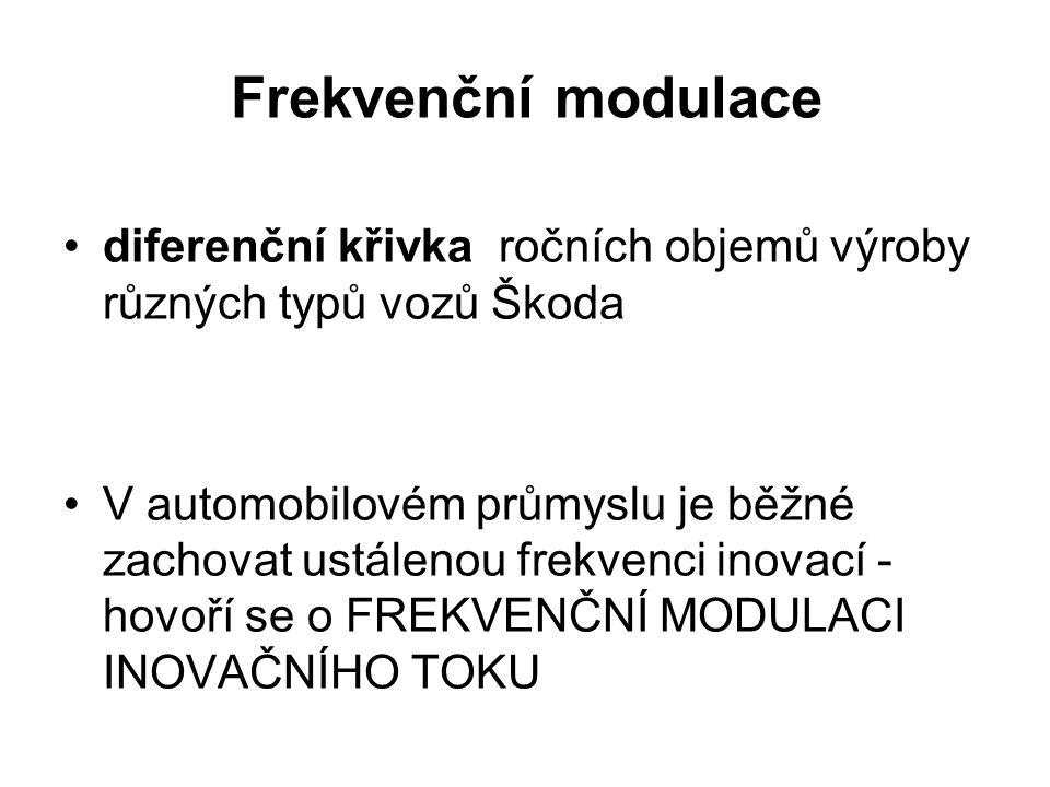 Frekvenční modulace diferenční křivka ročních objemů výroby různých typů vozů Škoda.