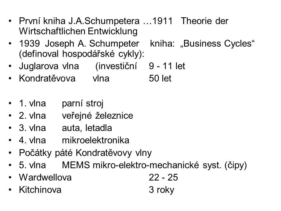 První kniha J.A.Schumpetera …1911 Theorie der Wirtschaftlichen Entwicklung