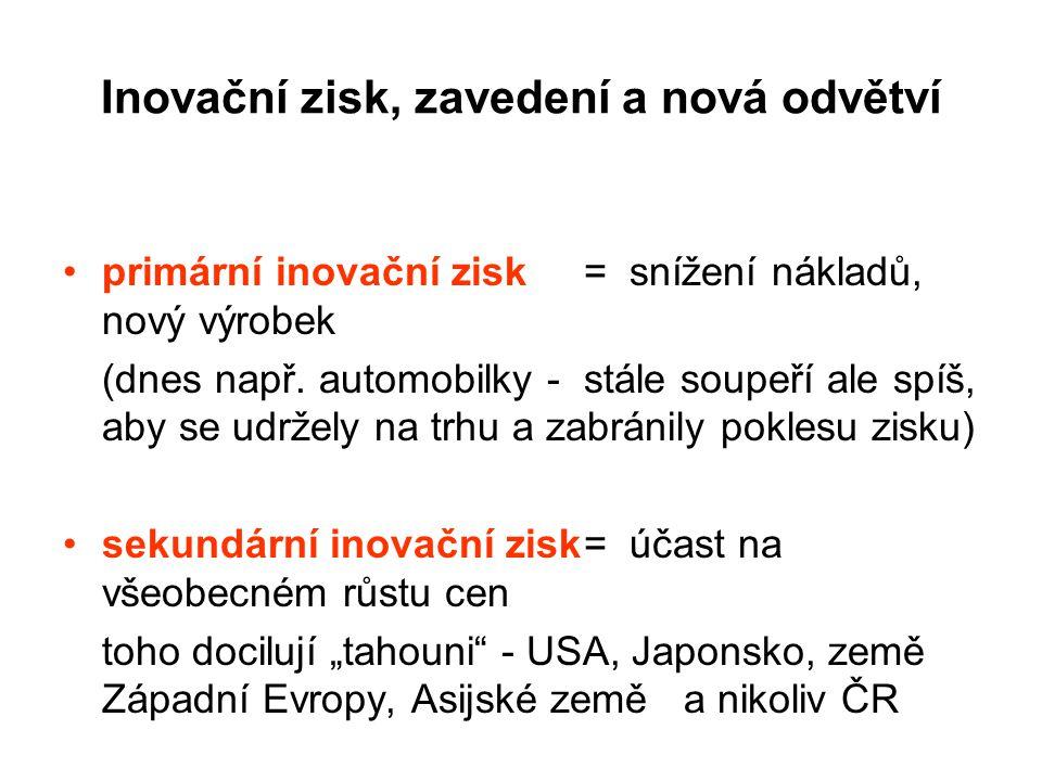 Inovační zisk, zavedení a nová odvětví
