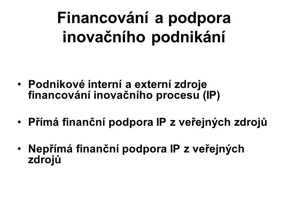 Financování a podpora inovačního podnikání