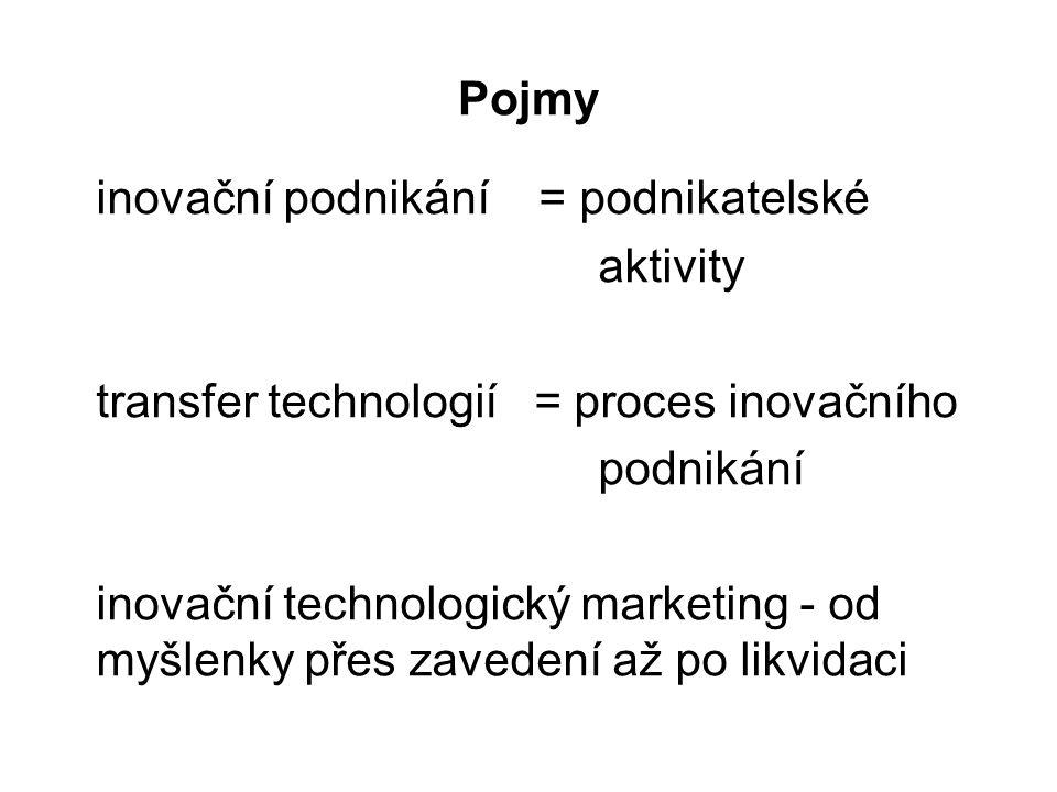Pojmy inovační podnikání = podnikatelské. aktivity. transfer technologií = proces inovačního.