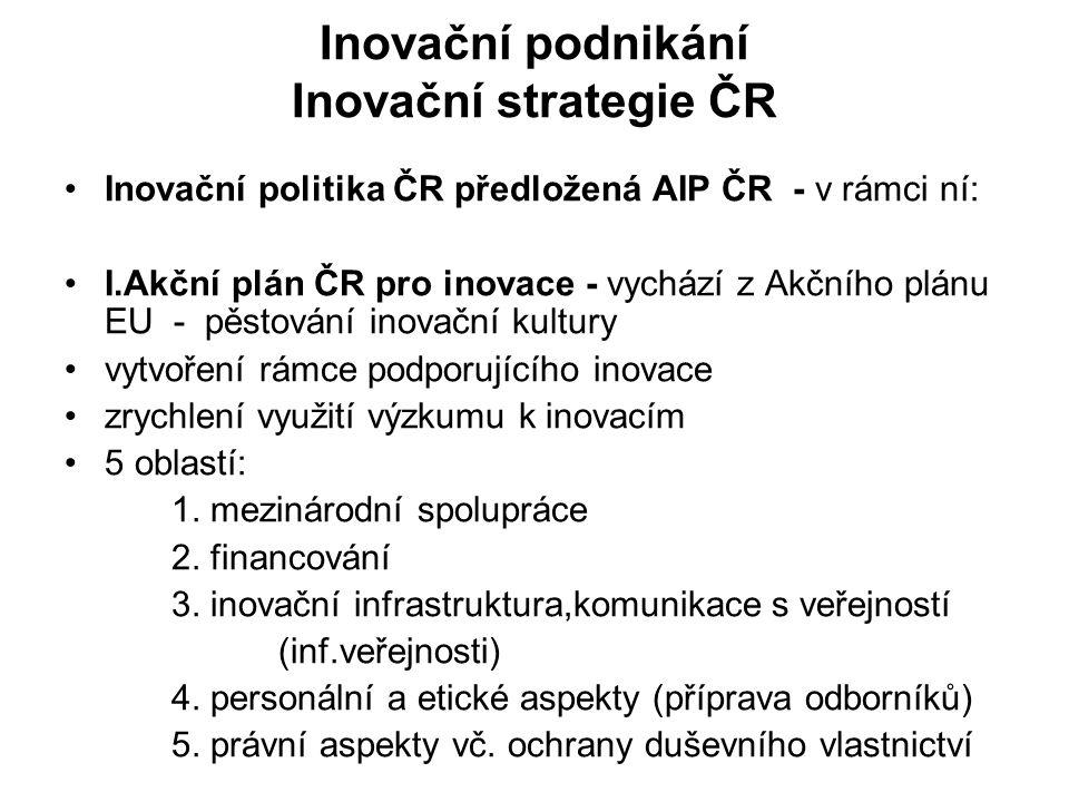 Inovační podnikání Inovační strategie ČR