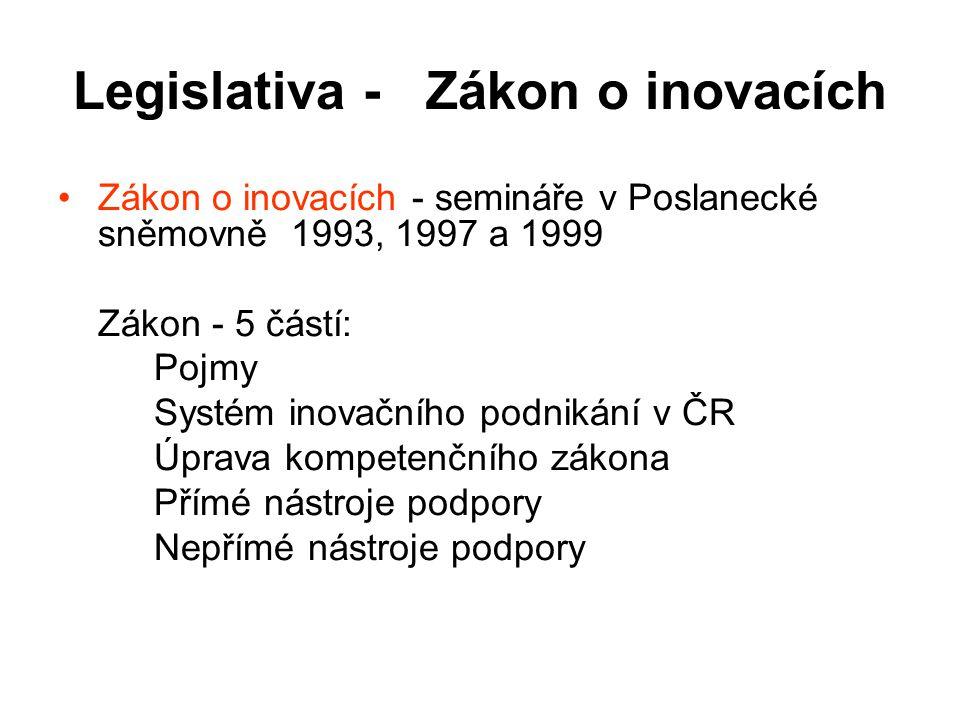 Legislativa - Zákon o inovacích