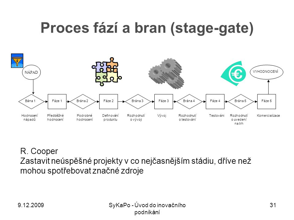 Proces fází a bran (stage-gate)