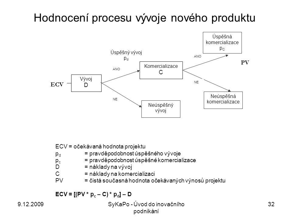 Hodnocení procesu vývoje nového produktu