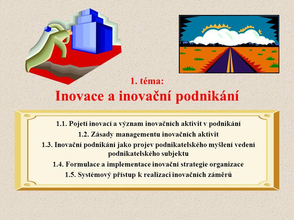 1. téma: Inovace a inovační podnikání
