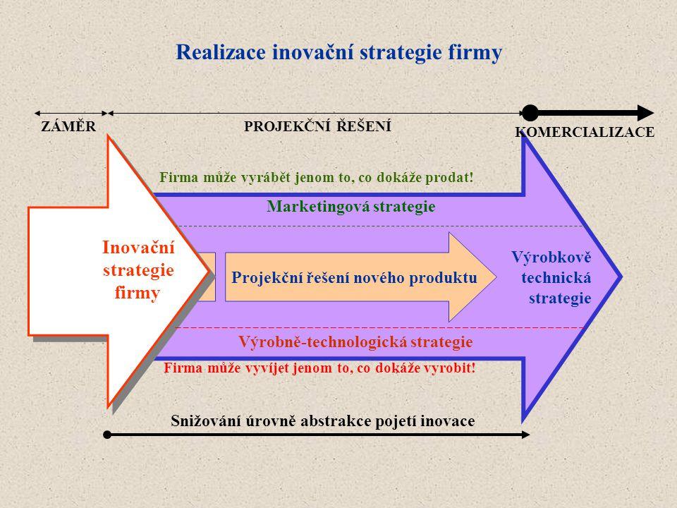 Realizace inovační strategie firmy