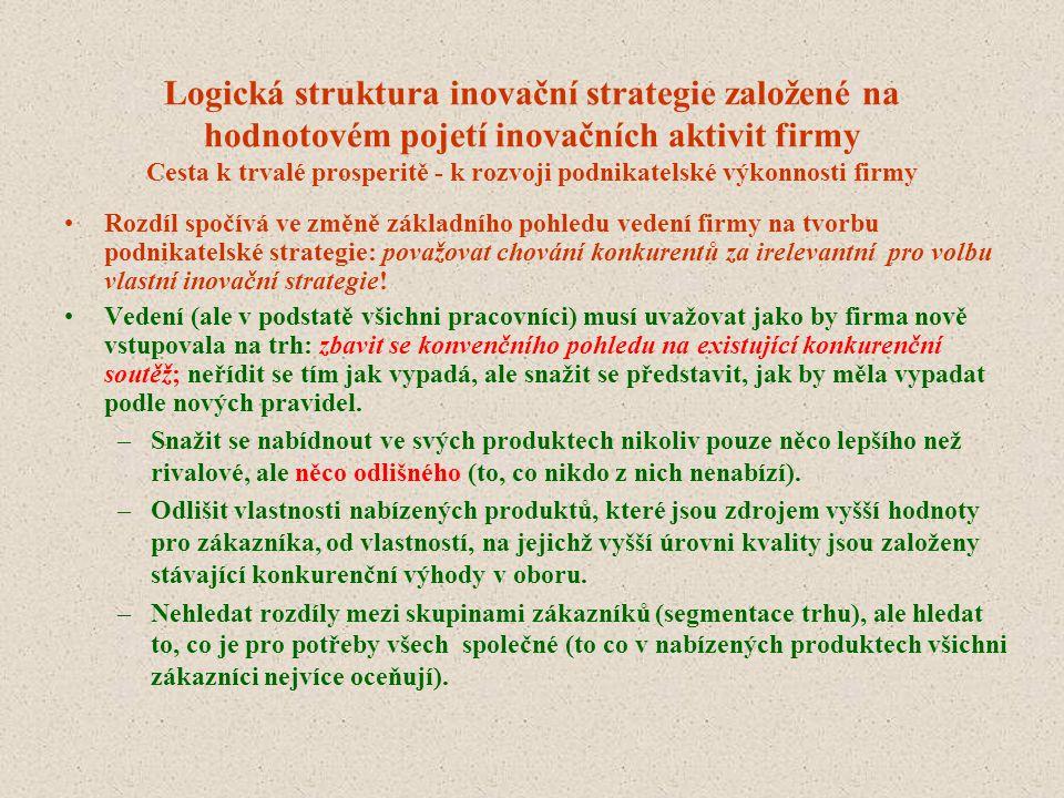 Logická struktura inovační strategie založené na hodnotovém pojetí inovačních aktivit firmy Cesta k trvalé prosperitě - k rozvoji podnikatelské výkonnosti firmy