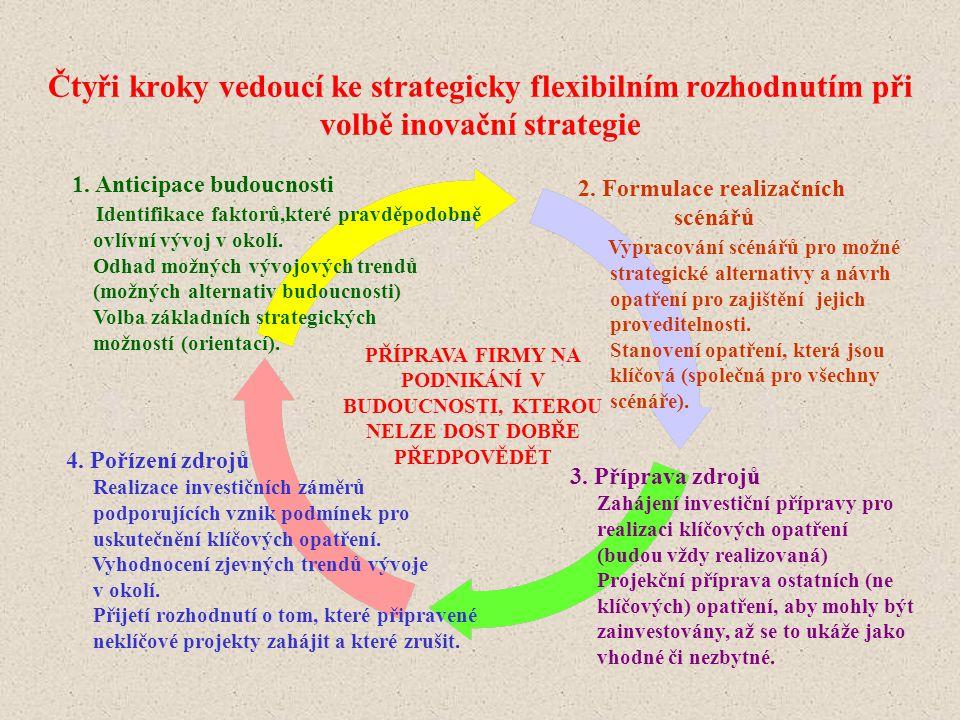 Čtyři kroky vedoucí ke strategicky flexibilním rozhodnutím při volbě inovační strategie
