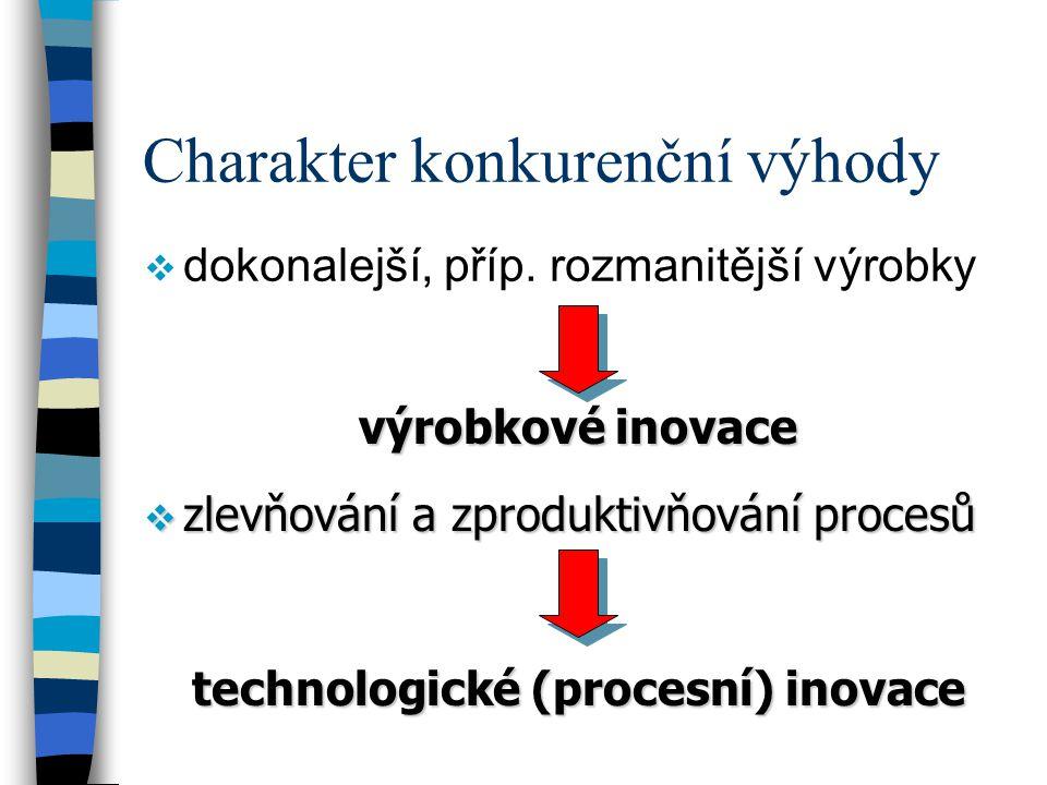 technologické (procesní) inovace