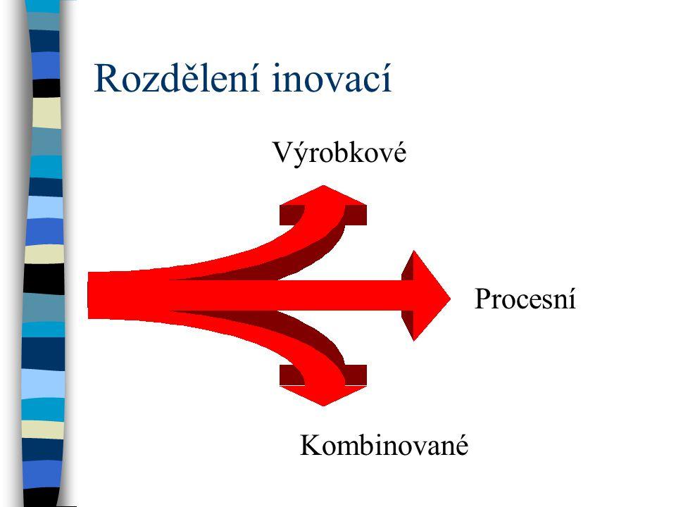 Rozdělení inovací Výrobkové Procesní Kombinované
