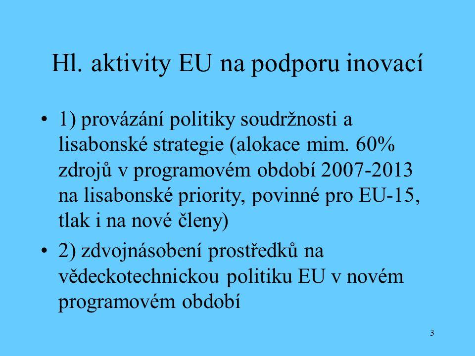 Hl. aktivity EU na podporu inovací