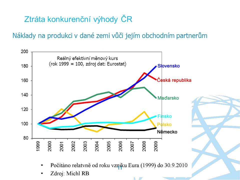 Ztráta konkurenční výhody ČR