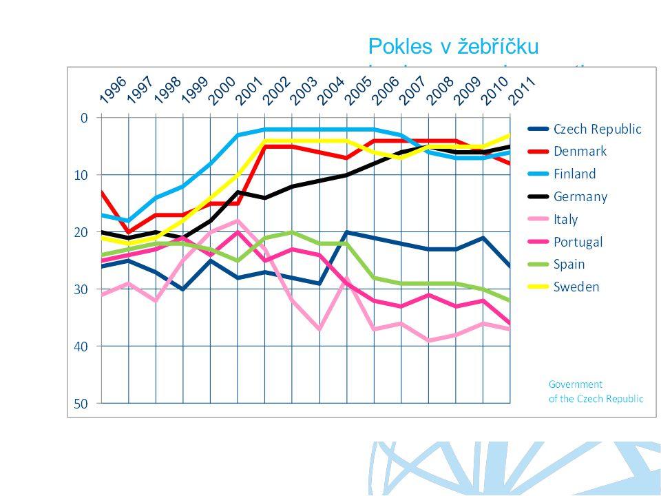 Pokles v žebříčku konkurenceschopnosti
