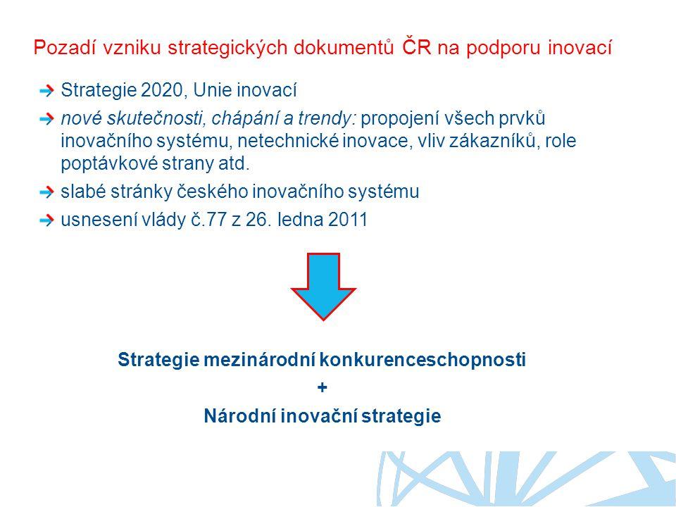 Pozadí vzniku strategických dokumentů ČR na podporu inovací