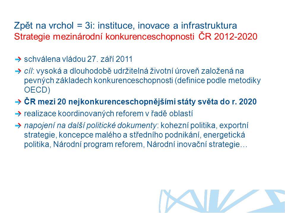 Zpět na vrchol = 3i: instituce, inovace a infrastruktura