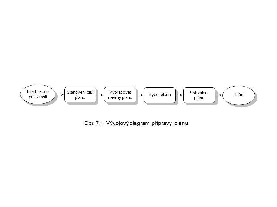 Obr. 7.1 Vývojový diagram přípravy plánu