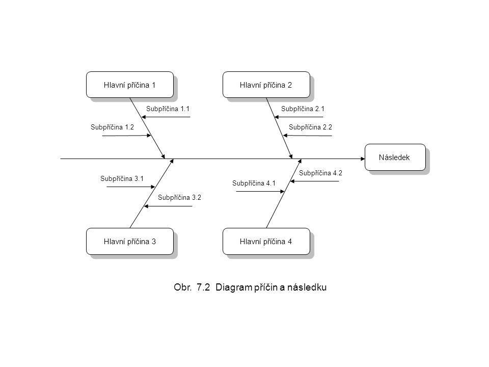 Obr. 7.2 Diagram příčin a následku