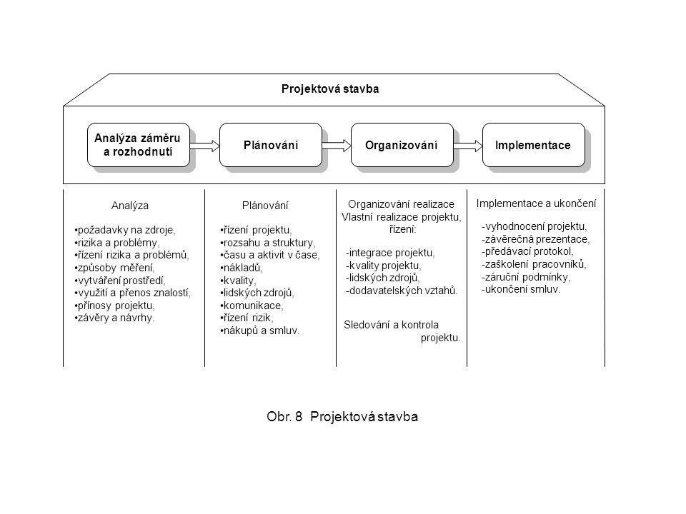 Analýza záměru a rozhodnutí