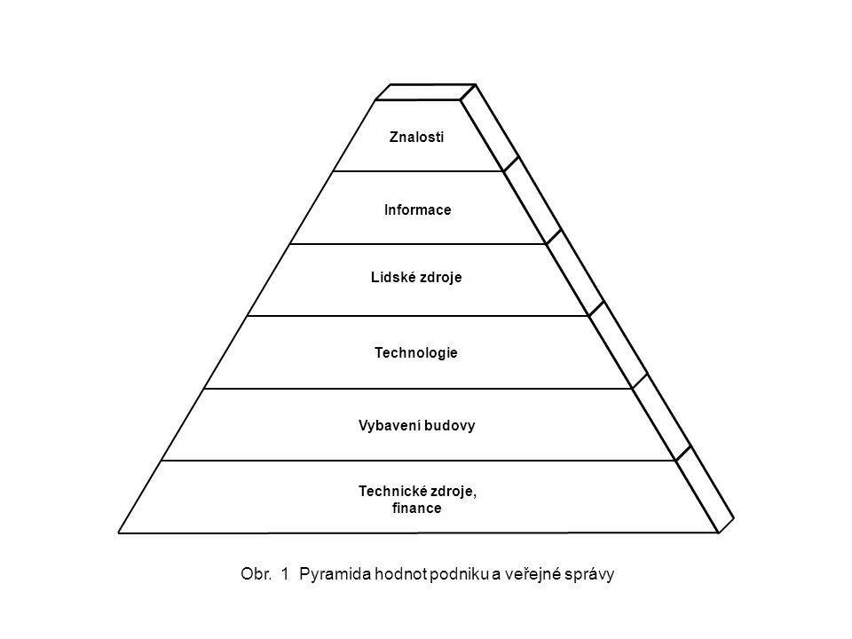 Obr. 1 Pyramida hodnot podniku a veřejné správy
