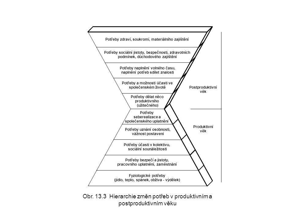 Fyziologické potřeby (jídlo, teplo, spánek, obživa - výdělek)