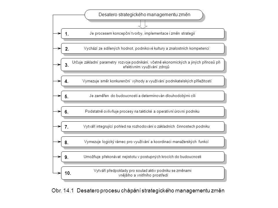 Obr. 14.1 Desatero procesu chápání strategického managementu změn