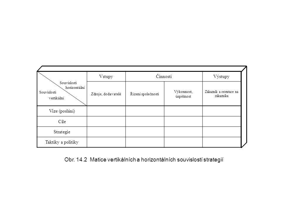 Obr. 14.2 Matice vertikálních a horizontálních souvislostí strategií
