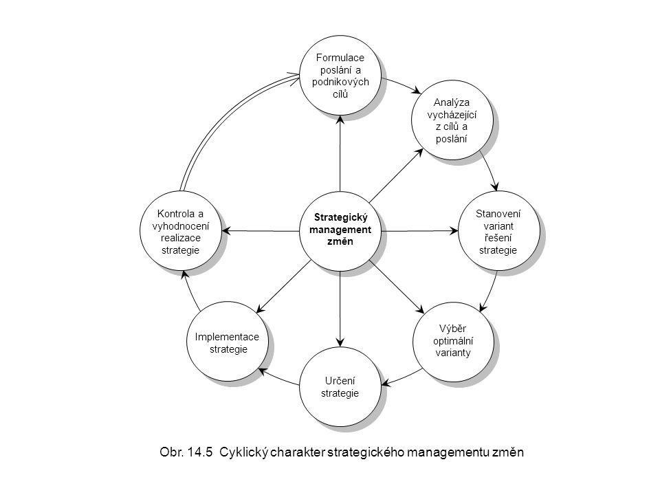 Obr. 14.5 Cyklický charakter strategického managementu změn