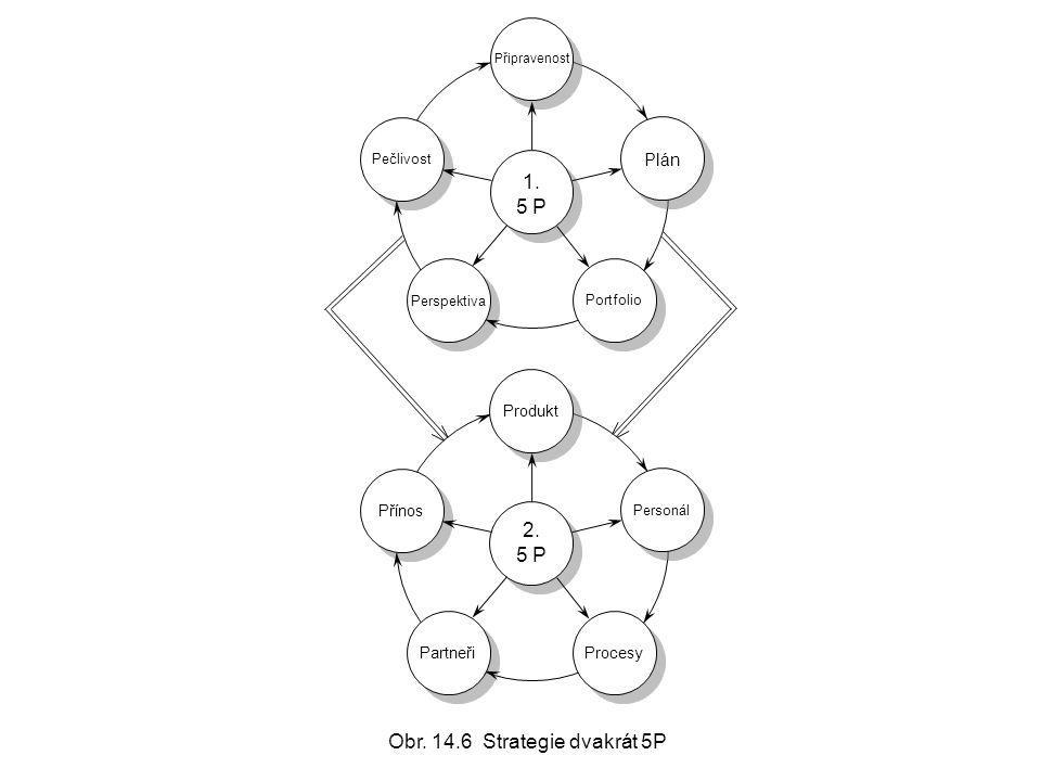 Obr. 14.6 Strategie dvakrát 5P