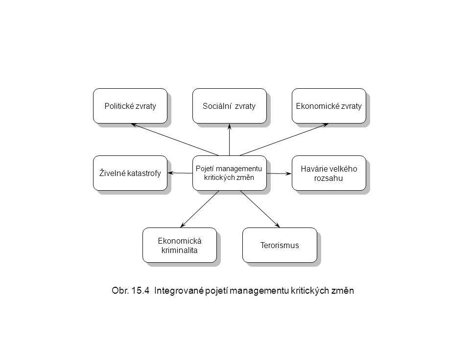 Obr. 15.4 Integrované pojetí managementu kritických změn