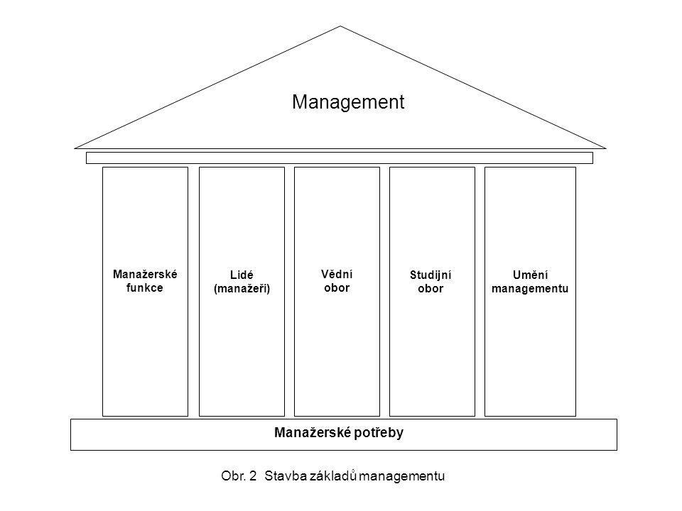 Obr. 2 Stavba základů managementu