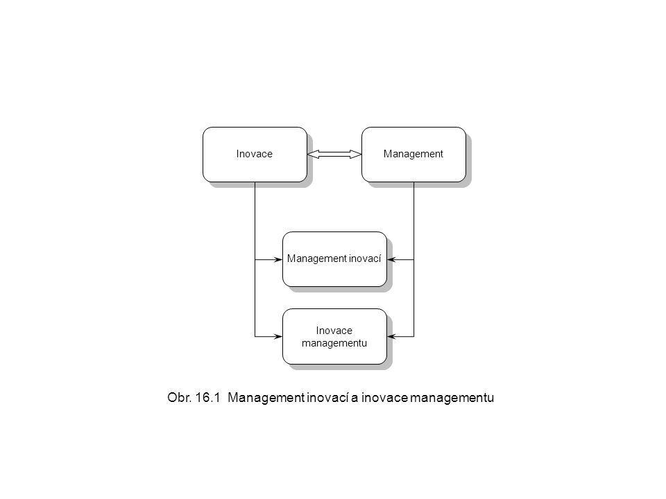 Obr. 16.1 Management inovací a inovace managementu