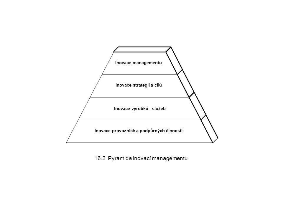 16.2 Pyramida inovací managementu