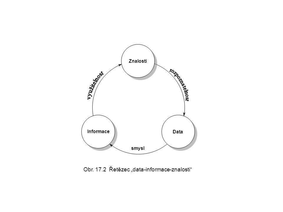 """Obr. 17.2 Řetězec """"data-informace-znalosti"""