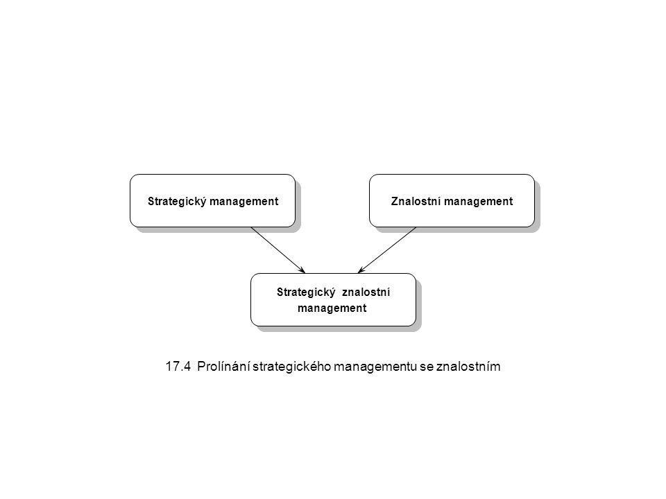17.4 Prolínání strategického managementu se znalostním